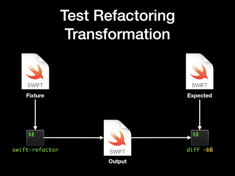 Test Refactoring Transformation